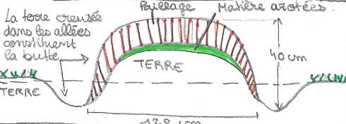 Schémas d'une butte suivant le principe d'Amelia HAZELIP, ma-permaculture.fr