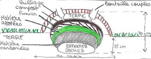Schémas de butte suivant Robert MOREZ, ma-permaculture.fr